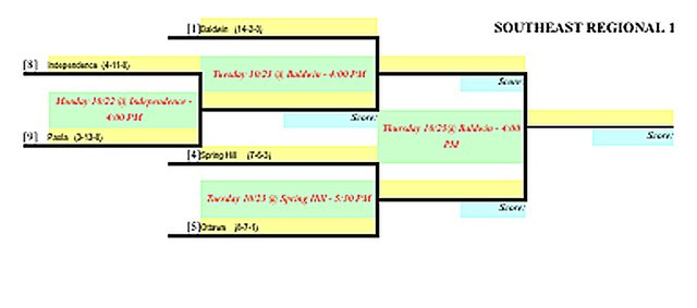 Kansas 1-4A southeast regional boys soccer bracket