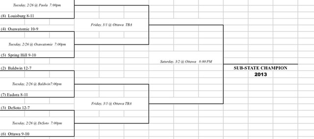 Girls 4A Ottawa sub-state bracket. Dates and locations of first-round games have been changed.