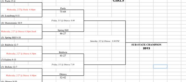 Updated 4A girls sub-state bracket