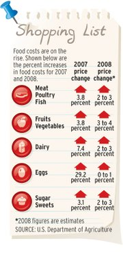 Grocery prices rise.