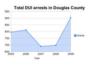 Total number of DUI arrests made in Douglas County by local police. Information provided by the Kansas Bureau of Investigations.