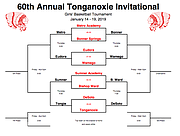Tonganoxie Invitational Tournament Girls Bracket